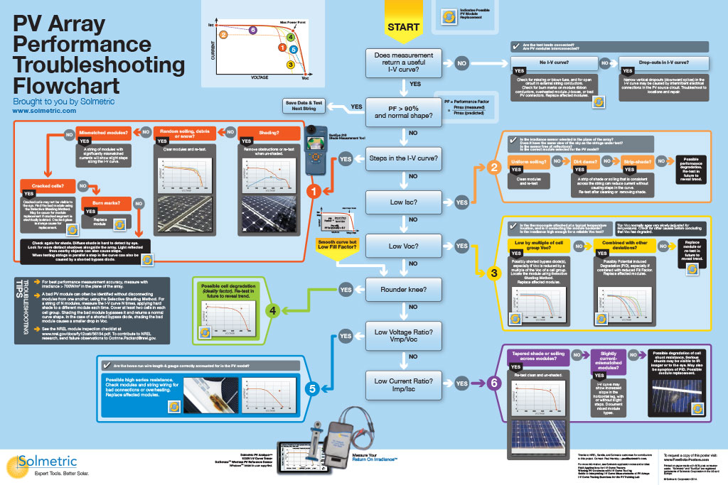 Troubleshooting Tree Poster
